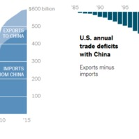 US total annual trade with China & US annual trade deficits with China.png