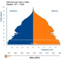 Pirámide de población dinámica de España (1971 - 2049) por sexo y edad.