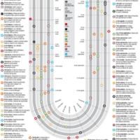 Un año de lucha por la democracia en el mundo árabe. Cronograma de eventos.