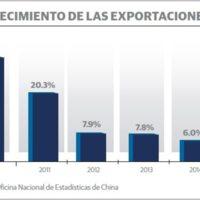 crecimiento exportaciones.jpg