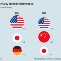 Top tres países por potencial económico.gif