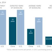Gráfico comparativo de los principales factores del IDH entre EEUU y China en 2014.
