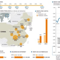 La transformación de China<br /> Demografía, población urbana e indicadores de consumo de China