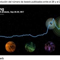 Infografía de los tweets relacionados con la Revolución de los Paraguas y Hong Kong entre el 26 y 29 de septiembre de 2014.